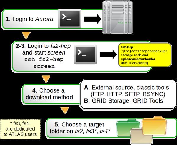 aurora_cluster:moving_data [pfwiki]